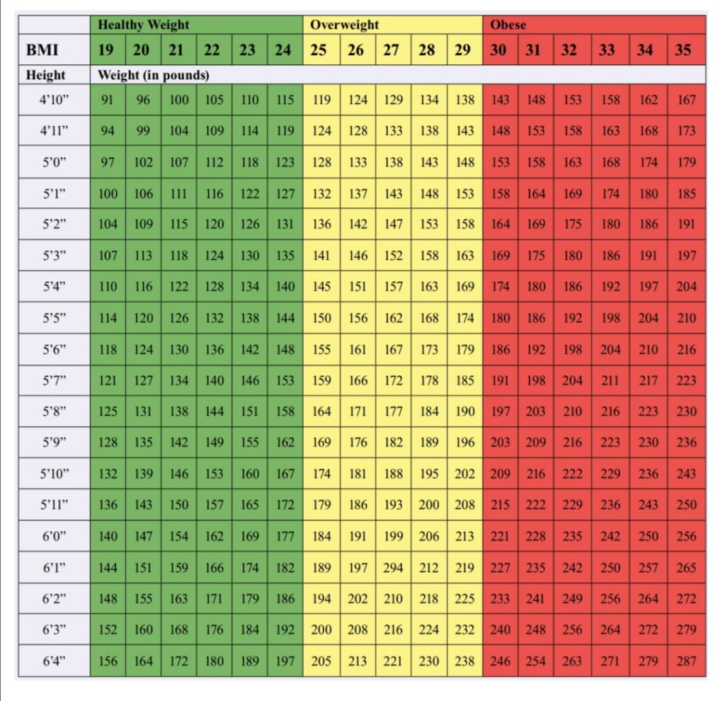 chart for ideal body weight